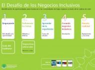 El desafío de los Negocios Inclusivos: identificación de oportunidades para involucrar a las comunidades de bajos ingresos por medio de la cadena de valor