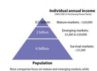 Recursos Innovación Social Empresarial