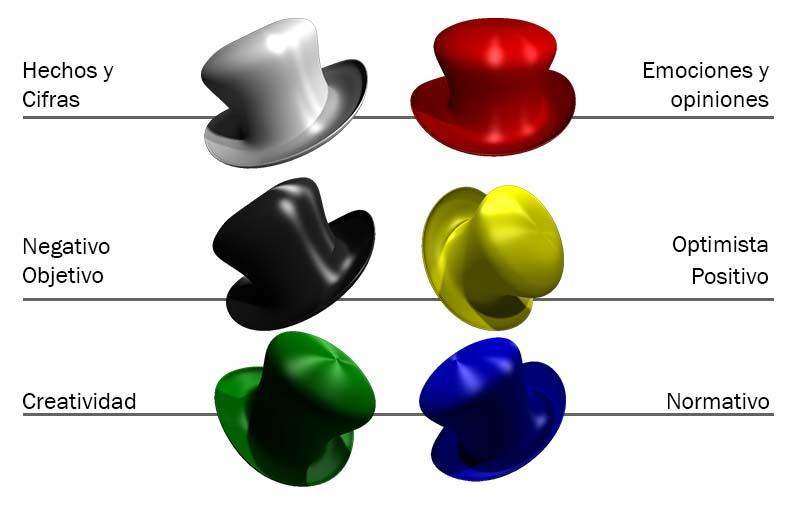 9d9c59fd9b 6 Sombreros para pensar  método para pensar de manera más eficaz y  creativa. – Innovation for Social Change