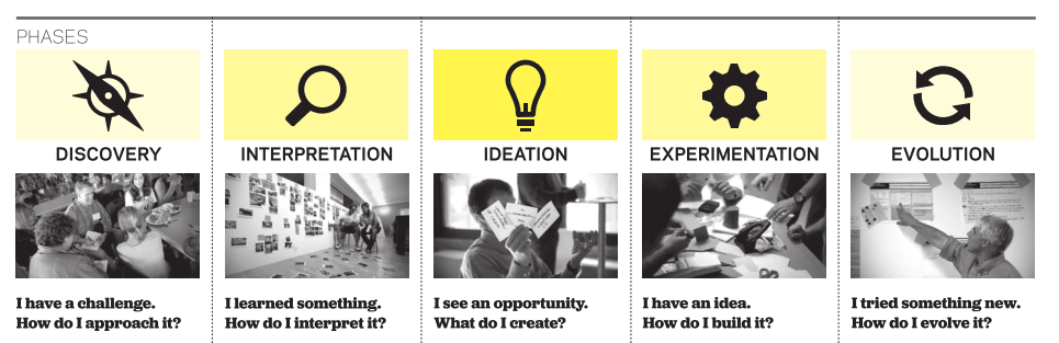 fases_design_thinking