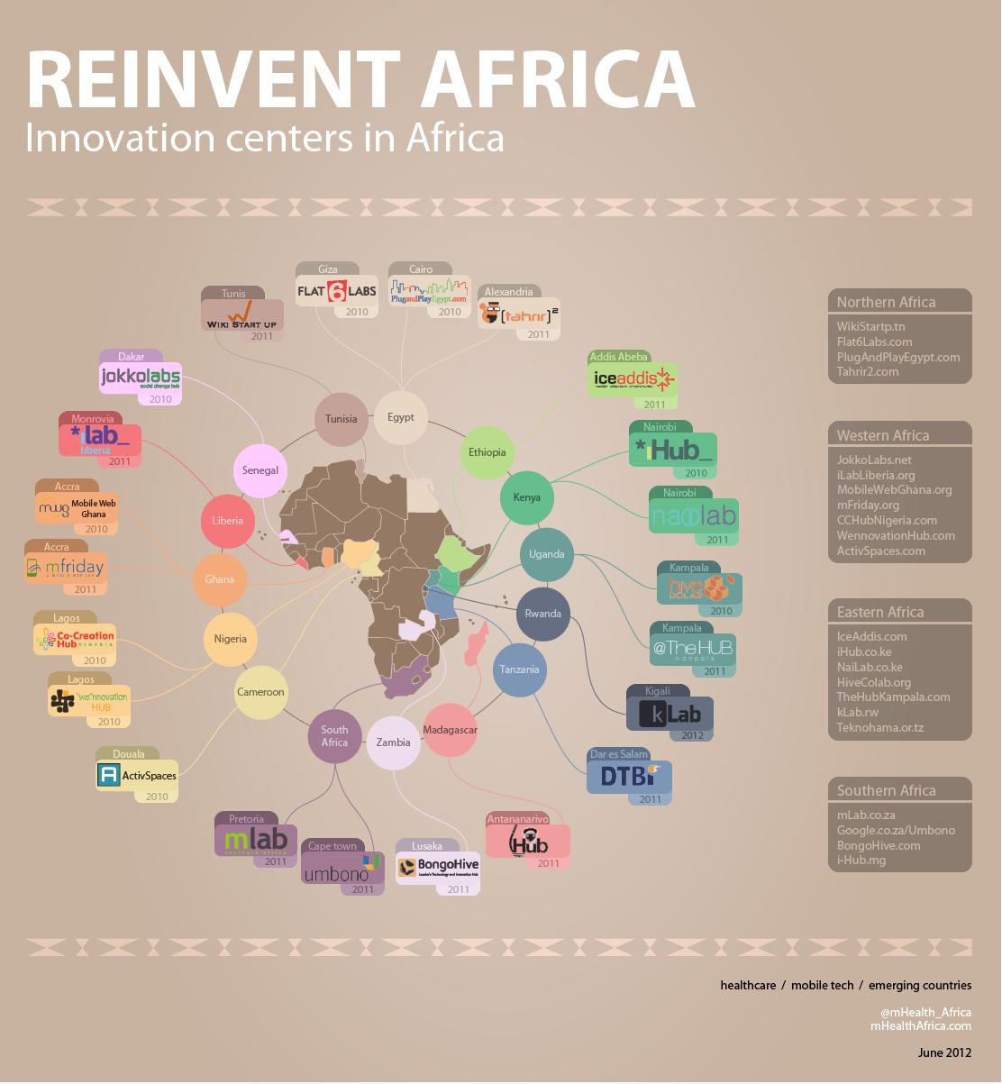 InnovationHubAfrica