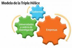 Triple helice