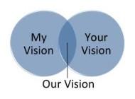 ¿Cómo construir una visión compartida en tu equipo u organización? (segunda disciplina de Peter Senge)