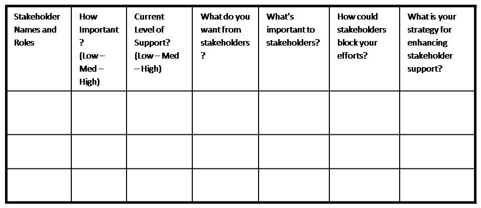 stakeholder analysis templates