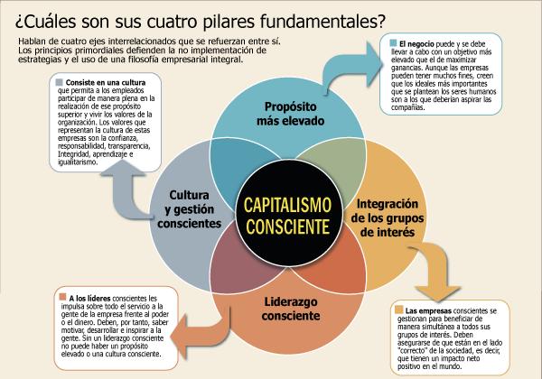 capitalismo conciente